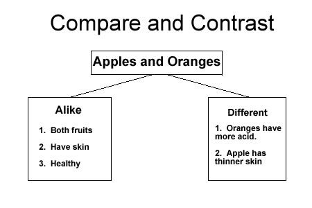 Compare And Contrast Is A Pattern Of Organization Where The