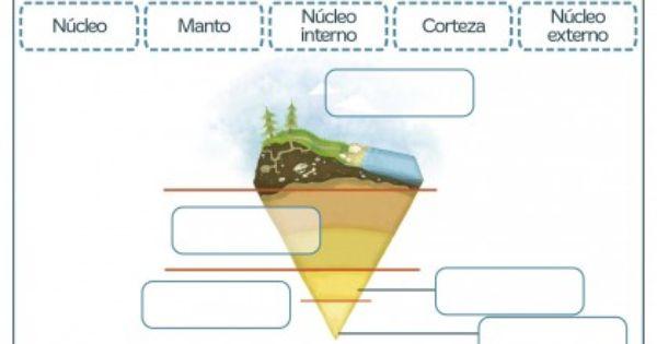 Fichas Para Imprimir Para Niños De Primaria Enseñanza De La Geografía Actividades De Geografía Capas De La Tierra