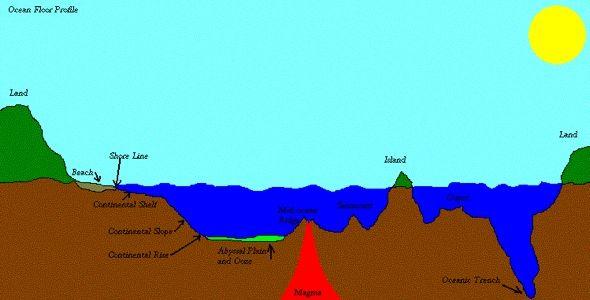 3d ocean floor diagram of sun diagram of the earth relative to the sun #13