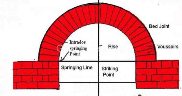 Semicircular Masonry Centering Is Usually Necessary Centering Is Necessary Until Placing Keystone Span Up To 100 Brick Arch Brick Masonry Masonry
