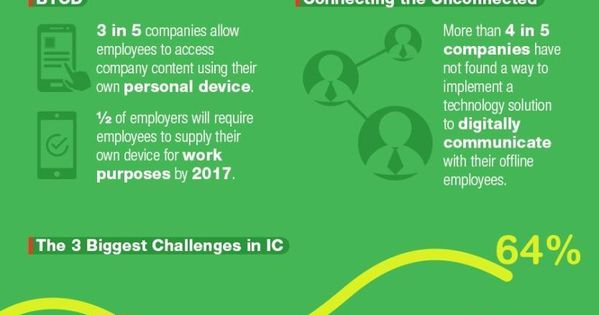 The future of internal communications #Infographic