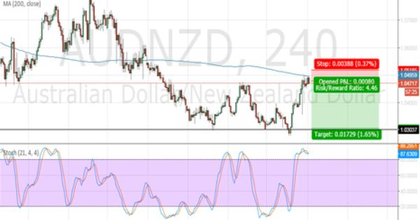 Short Audnzd Following The Trend Below Ma Online Trading