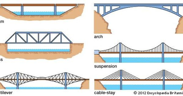 Structure That Spans Horizontally Between Supports Whose Function Is To Carry Vertical Loads The Prototypic Bridge Design Bridge Engineering Bridge Structure