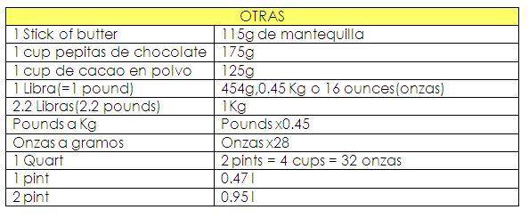 Pin By Osbolos Dalaura On Medidas Y Equivalencias Cocina Pepitas De Chocolate Cake Business 1 Stick Of Butter