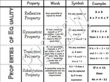 Properties Of Equality Algebra Foldable Interactive Notebook A Ced 1 Algebra Foldables Interactive Notebooks Math Foldables