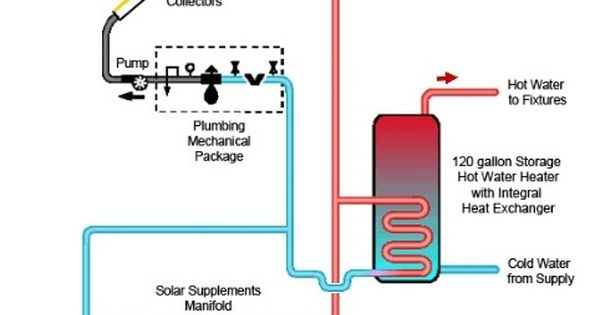 Diagram Of Solar Hot Water Heating System Http Www