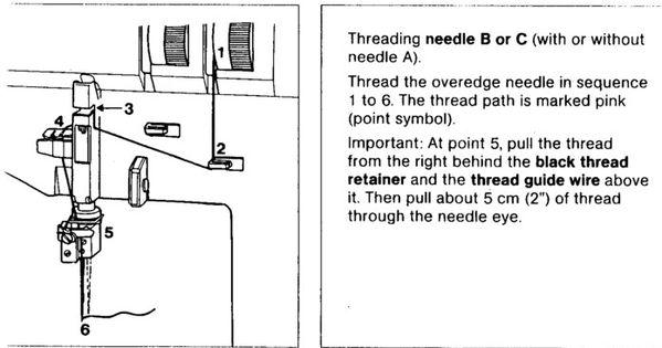 pfaff sewing machine threading instructions