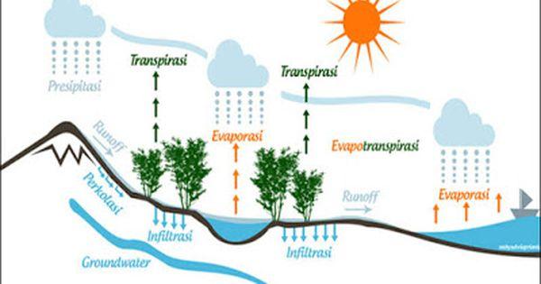 Kumpulan Tugas Teknik Pengairan Ub Download Tugas Besar Hidrologi Dasar Teknik Pengai Siklus Air Air Gambar