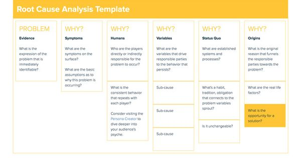 Root Cause Analysis Template #rootcauseanalysis #startup - root cause analysis template