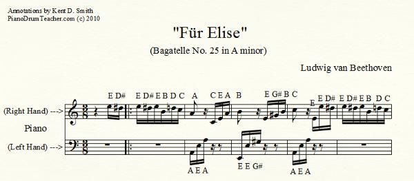 Beethoven Fur Elise Piano Sheet For Kids Google Search With