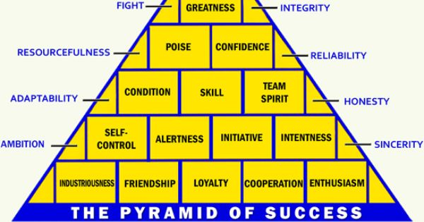 picture relating to John Wooden Pyramid of Success Printable identified as John Wood Pyramid Of Accomplishment Printable - 0425