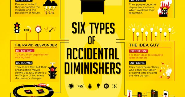 6 Types of Accidental Diminishers | Multipliers ...