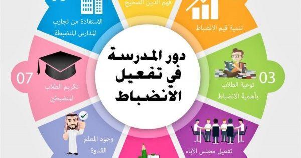 انفوجرافيك 79 تصميم الانضباط المدرسي Learning Websites Study Skills Reading Projects