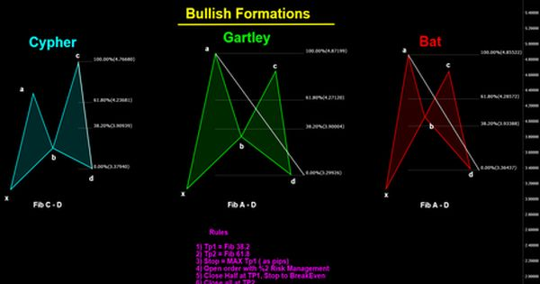 Bullish Harmonic Formations Business Investment Forex Trading