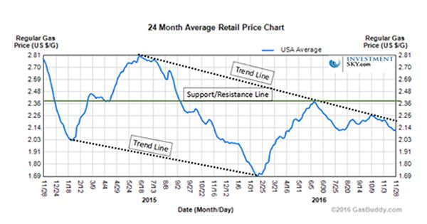 Could Gas Prices Go Lower Stock Market Technical Analysis