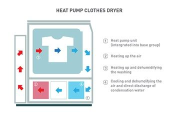 The Workings Of A Heat Pump Clothes Dryer Clothes Dryer Heat Pump Unit Dryer