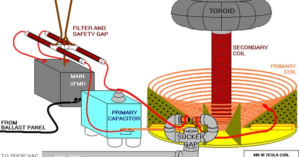 Fb C E E F Fb on Tesla Coil Electrical Diagram
