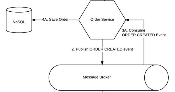 Listen To Yourself A Design Pattern For Event Driven