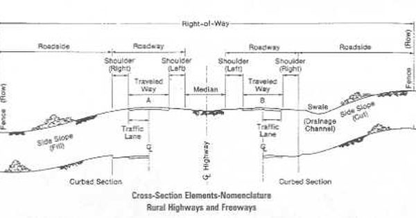 Chapter 6 Cross Section Elements Flexibility Publications Environment Fhwa Technical Drawing Elements Cross Section