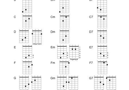Acoustic guitar a chord