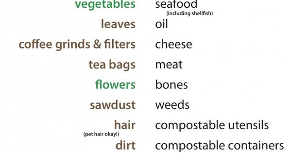 Printable for what to compost & what not to compost - Good