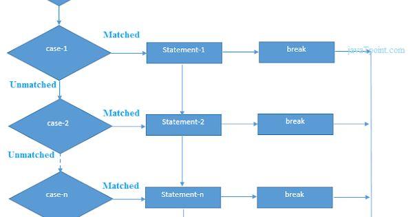 ما هي الجملة الشرطية التبديل في جافا Switch Statement In Java