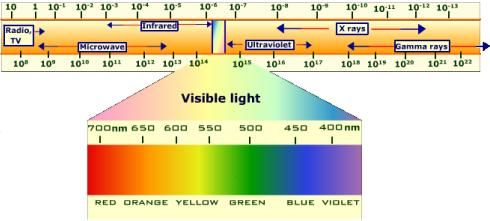 Visible Light Visible Light Electromagnetic Spectrum Science