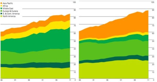 The Bp Annual Statistical Yearbook As Always A Treasury Of Oil Related Industry Data