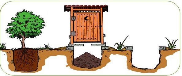 Banos Secos Ecologicos Bano Seco Ecologico Inodoro De