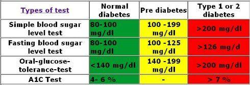 nivel a1c pre diabetes