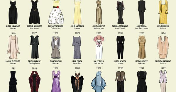 Every Oscar dress worn by every best actress winner on the red
