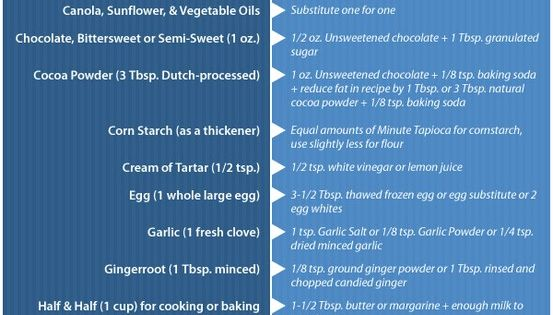 Recipe Ingredient Substitutions Cheat Sheet