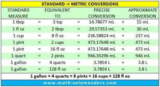 Conversion Table Liquid Measurements - Conceptions De La Maison