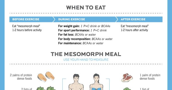 What To Eat Before, During And After Your Workout | MMA ...