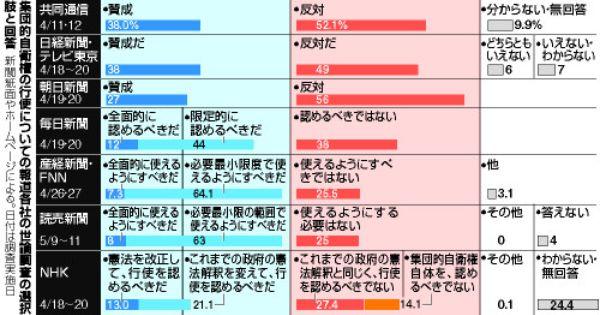 集団的自衛権の世論調査 各社で違い 選択肢数など影響 朝日新聞デジタル 世論調査 学ぶ デジタル
