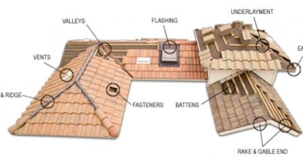 Tile Roof Components Roof Installation Roofing Companies Roofing