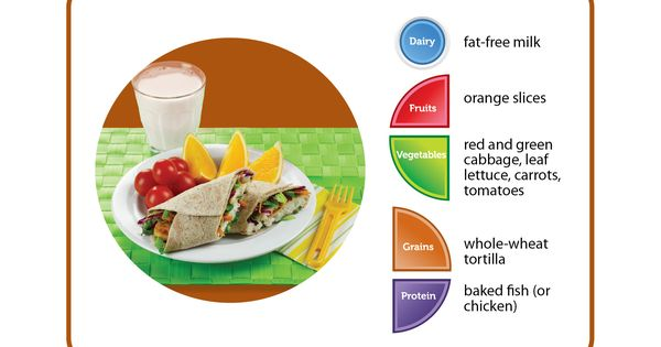 How Many Food Groups Are On Your Plate Click Here For 10 Tips To A Great Plate Myplate Healthy Work Snacks Healthy Snacks Workout Food