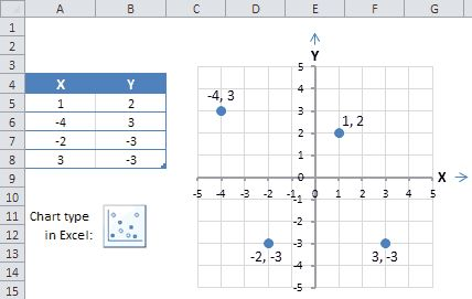 Xy Graph Scatter Plot Charts And Graphs Graphing Scatter Plot