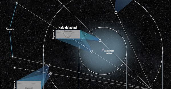 Hubble Space Telescope finds massive halo around Andromeda ...