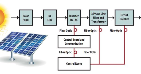 Solar Power Plant Diagram