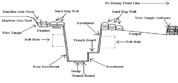 diagram of a trench cross section