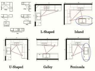 Kitchen Feng Shui Design Kitchen Layout Kitchen Work Triangle Kitchen Designs Layout