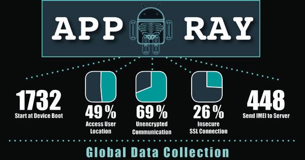 beliebtesten android apps