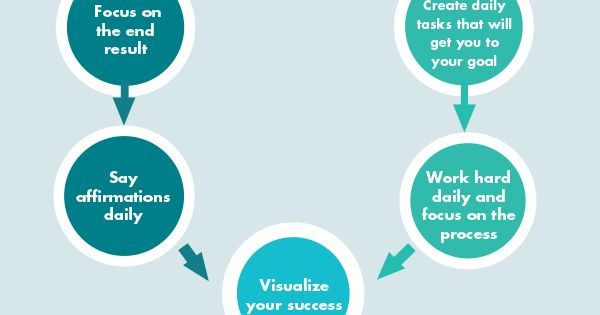 Learn how to achieve your goal in 6 steps using Visualisation and SMART goals