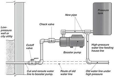 Improving Water Pressure Water Pressure Pump Pressure Tanks Well Pump Repair