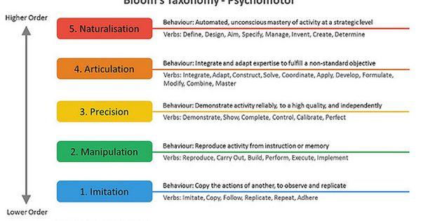 Bloom S Taxonomy Psychomotor Ivan Teh Runningman Blooms Taxonomy Taxonomy Bloom