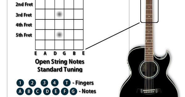 How to use Guitar Chord Progressions to Write Songs