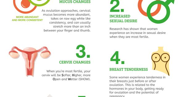 how to find ovulation time