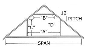 Medeek Design Inc Truss Gallery Roof Truss Design Attic Truss Roof Trusses