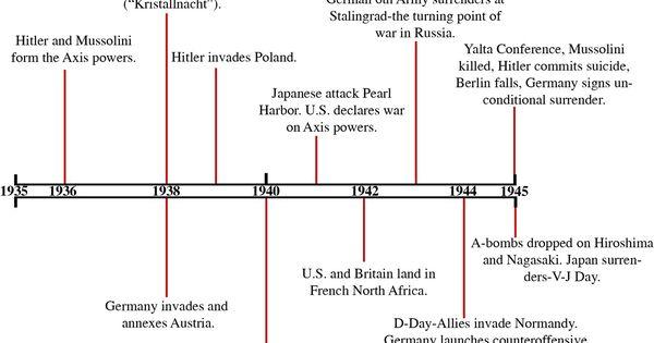 WW2 Timeline | World War 2 | Pinterest | Timeline and Ww2 timeline